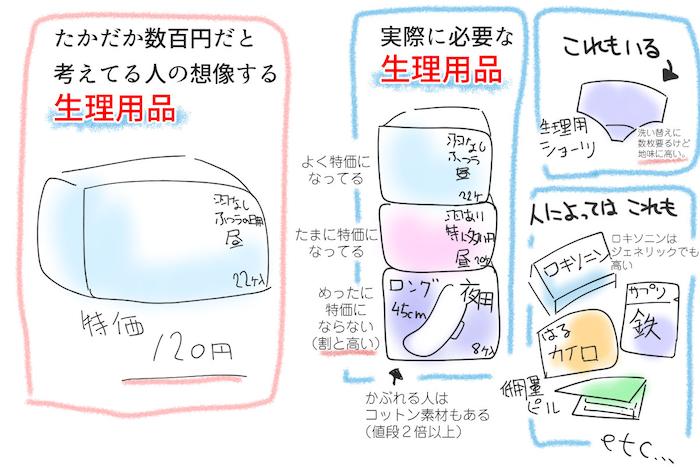 たかが数百円と考えていても…。初めて生理がきてからかかる費用はかなりの金額!