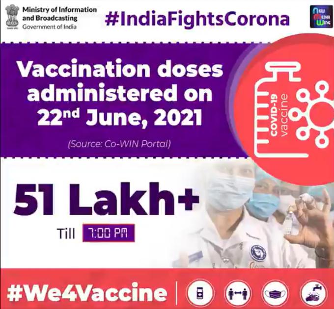 कोविड टीकाकरण के लिए संशोधित दिशानिर्देश लागू किए जाने के दूसरे दिन 51 लाख से अधिक वैक्सीन डोज दी गई