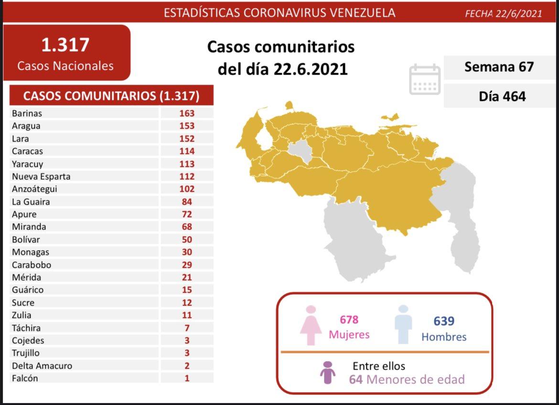 Casos comunitarios del día 22.6.2021