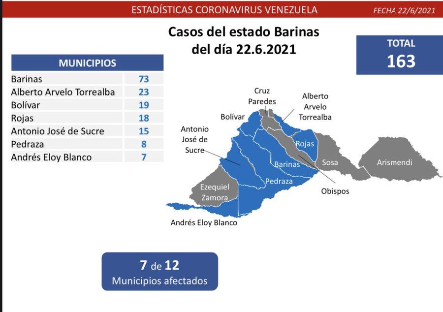 Casos del estado Barinas del día 22.6.2021