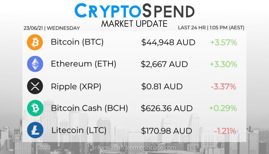 bitcoin aud piac)