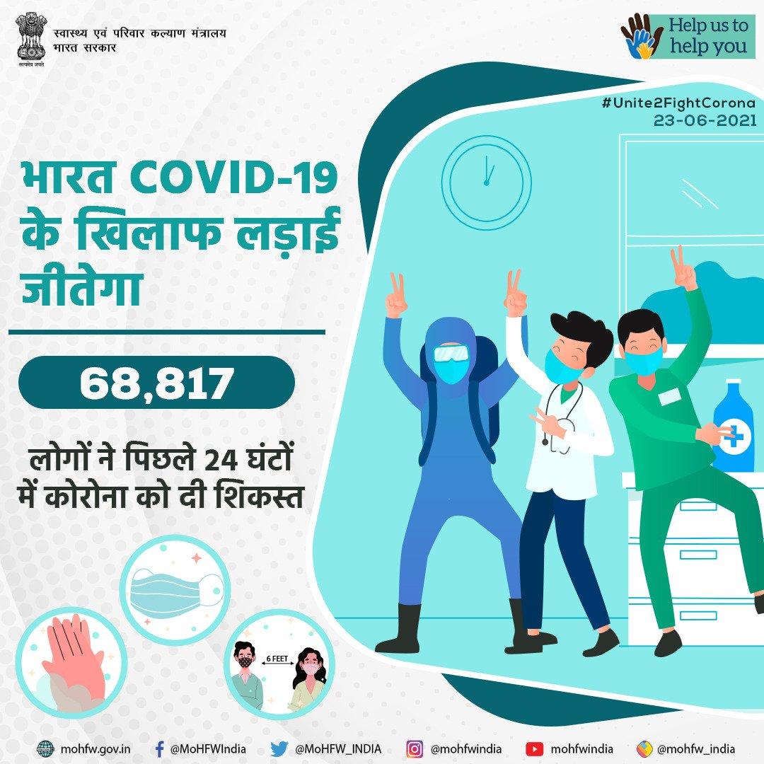 पिछले 24 घंटों में कोविड के 50,848 नए मामले दर्ज जबकि 68,817 लोग ठीक हुए, रिकवरी रेट बढ़कर 96.56 प्रतिशत हुआ