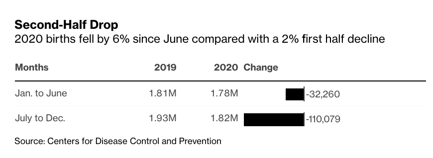 Nine months after the declaration of a national emergency due to the emergence of the Covid-19 pandemic, U.S. births fell by 8% in a month https://t.co/0K50j9Qr29 https://t.co/NWk3zZviIk