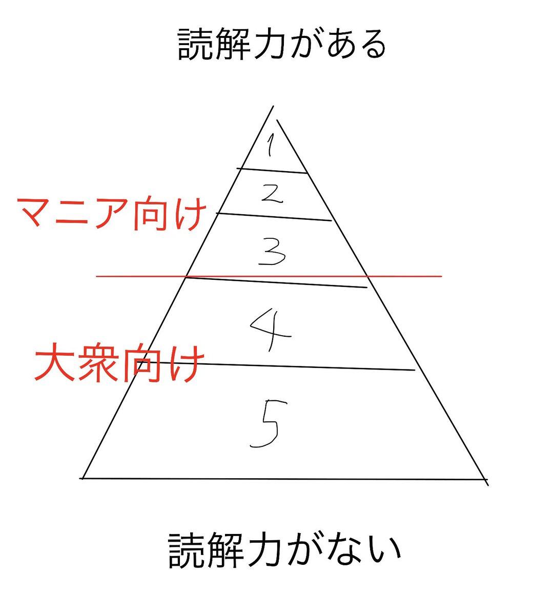 これ、同人だと意外と意識されてない作品のターゲティングピラミッドなんですけど、見てわかる通り人類を...