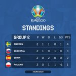 Image for the Tweet beginning: ➡️ #CRO into #EURO2020 last