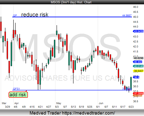 Pivotal_Pivots: $MSOS this week, is featured in my private Slack Trade-ideas room, and also on my pre market video @PivotalPivots.   #cannabisindustry   $MSOS is an ETF with US cannabis retailers $CURLF $TCNNF $GTBIF $CRLBF $CCHWF etc.