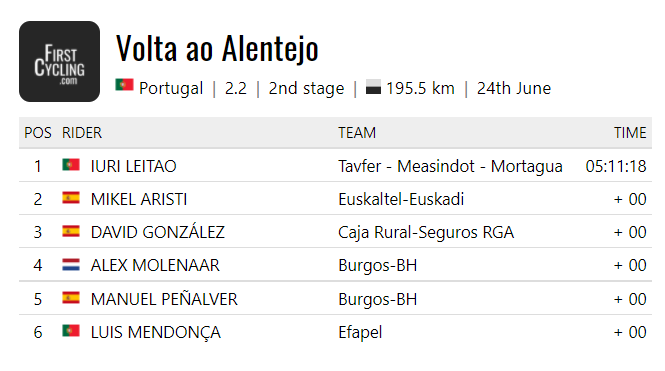 ... and here already the full results! Again all our riders in the main peloton.  @m_ishigami193 will be wearing the KOM-jersey tomorrow - pictures of the ceremony to follow soon!  #pinktrain