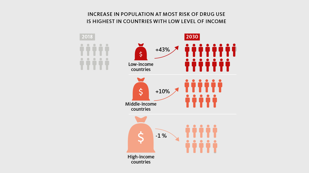 """United Nations on Twitter: """"Around 275 million people worldwide used drugs in the last year. People living in countries with low levels of income are most at risk of drug use. More"""