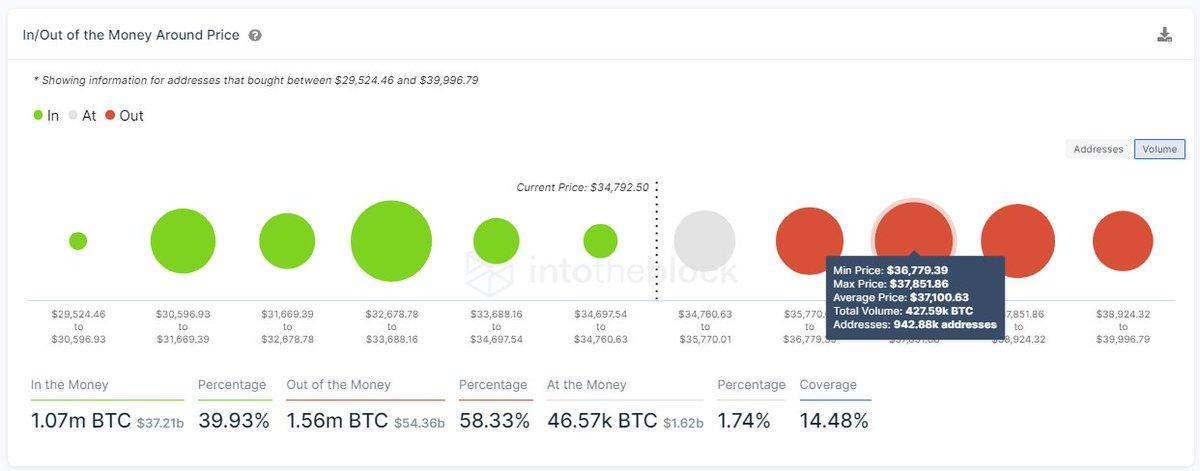 jelenlegi bitcoin market