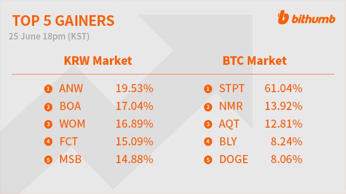 btc markets limite de cont