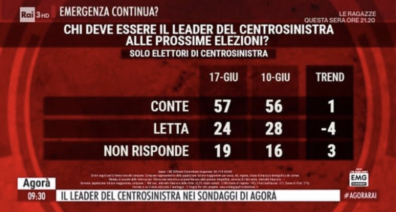 #Conte
