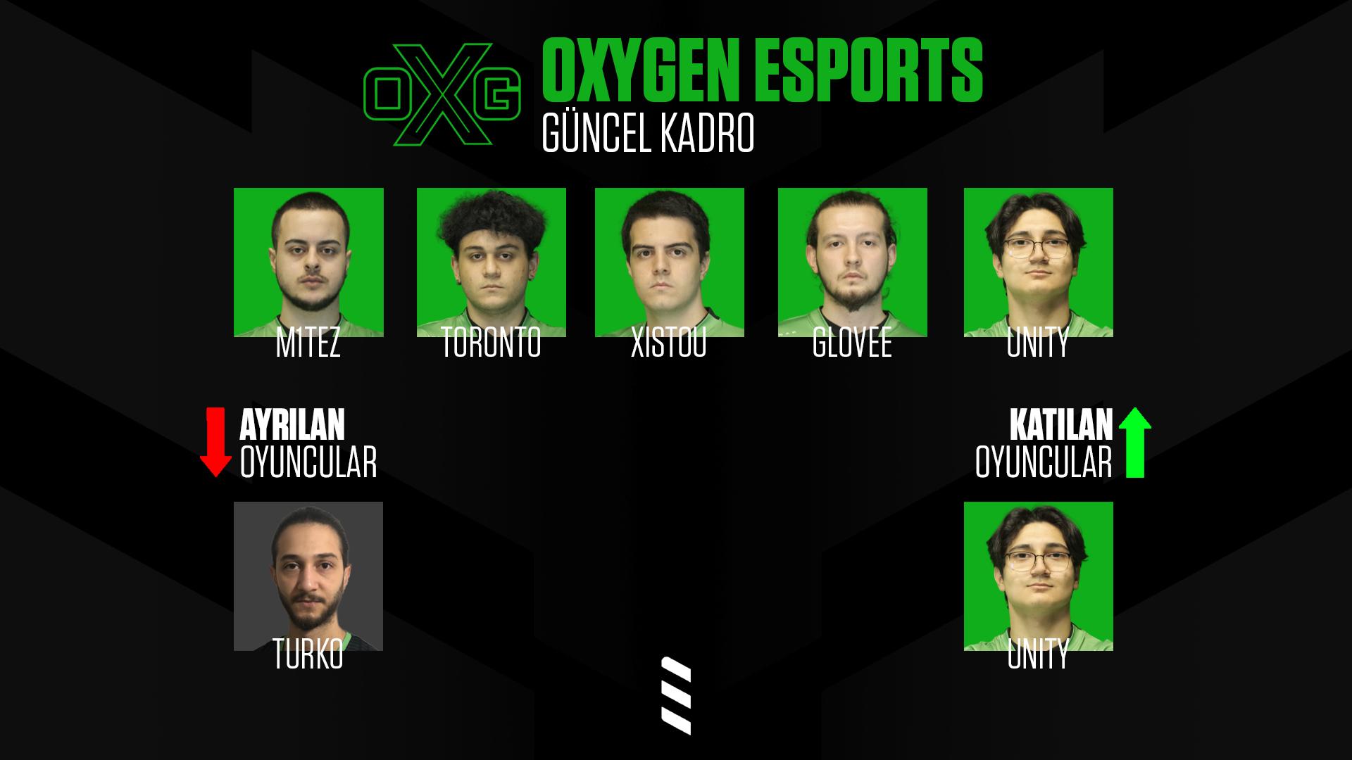 """Esporkolik Twitter પર: """"🔹 Oxygen Esports EMEA Finallerinde yarı final  oynama başarısı gösteren Oxygen Esports, takımdan ayrılan Turko'nun yerini  Unity ile doldurdu.… https://t.co/wcQdUI3yQP"""""""