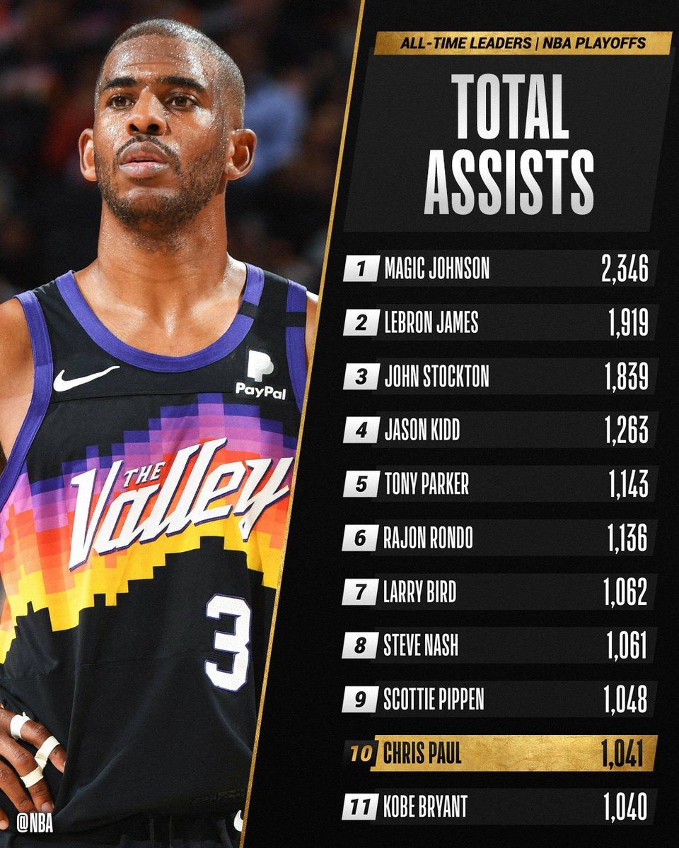 Крис Пол поднялся на 10-е место по передачам в плей-офф НБА
