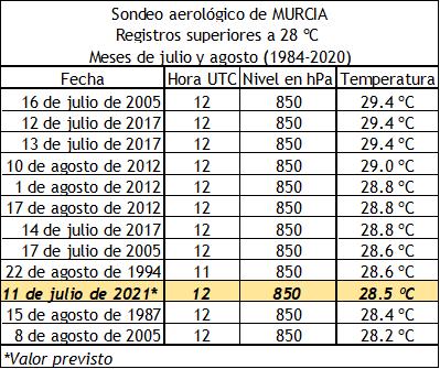 30.6°C relevé à 12h UTC à 850 hPa par le radiosondage de Murcie en #Espagne. Une telle masse d'air est réservée aux régions désertiques et n'avait jamais été relevée. L'ancien record date de juillet 2017 avec 29.4°C.