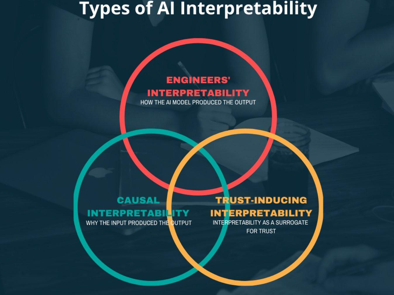 Tres circulos em intersecção.. No primeiro está escrito Engineering Interpretability; no segundo, Causal Interpretability; no terceiro Trust-Inducing Interpretability