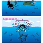 もし溺れてしまった時に知っておきたい?鼻と口を水中で浮かせる方法!