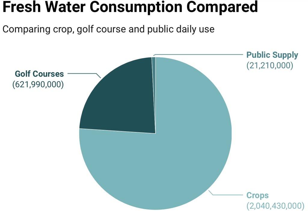 Utah water consumption