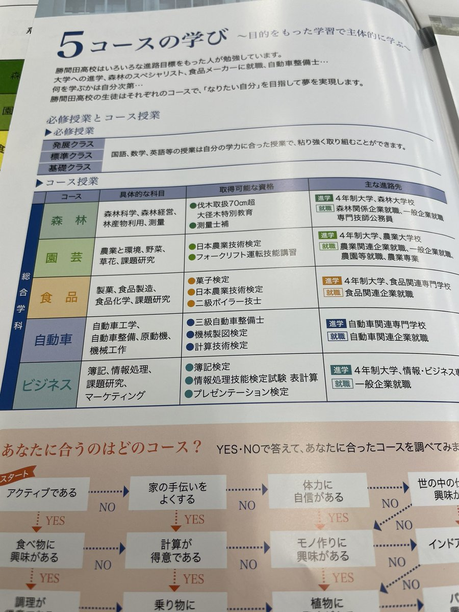 勝間田 高校
