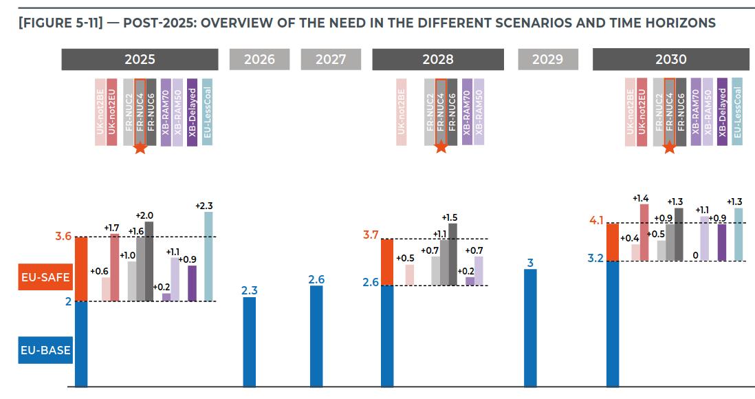 Verschillende scenarios die aantonen dat er geen gascentrale nodig is.