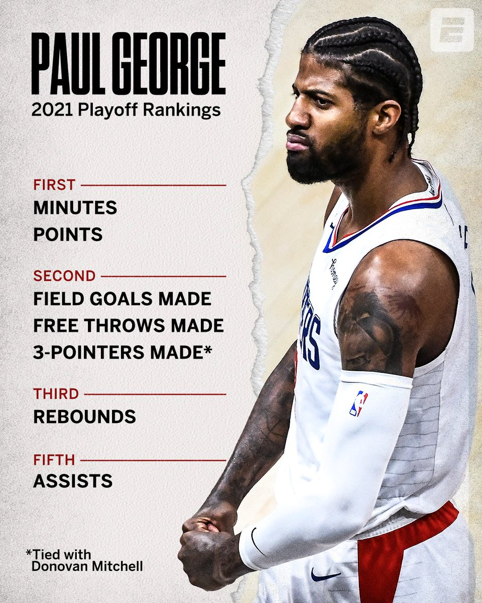 Paul George has been a man on a mission 😤 https://t.co/Qq0fNs8JrS