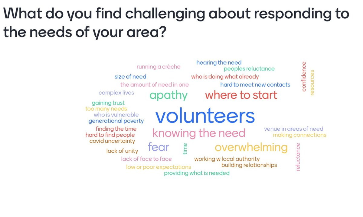 Interesting top issue of #volunteers - looking after volunteer #relationships is vital. Anyone know who has a great model for this?