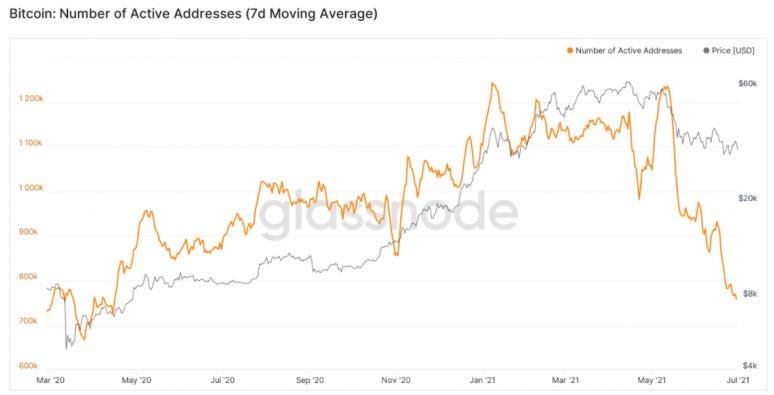 Počet aktivních BTC adres klesl o 60% za šest týdnů, Ethereum předstihlo Bitcoin v další metrice