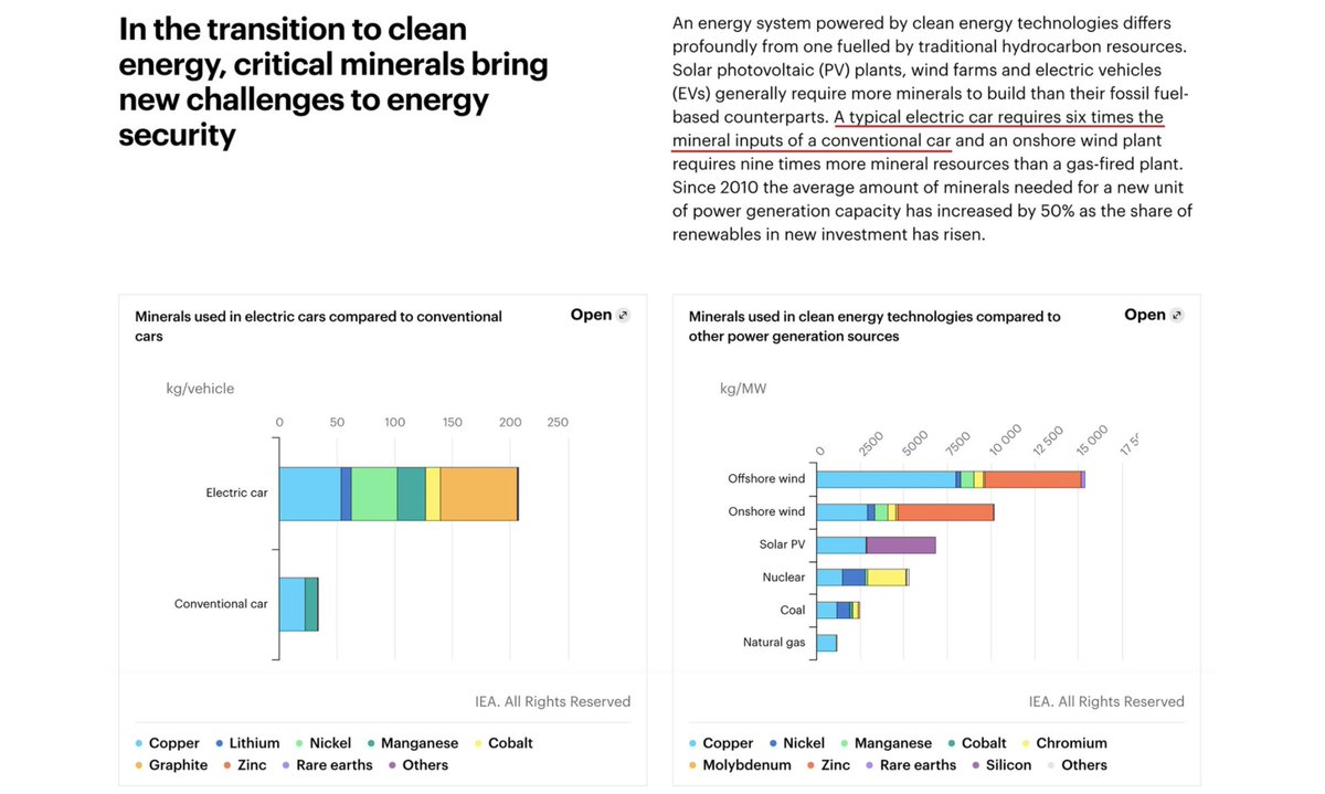 by reading the pinned thread you'll see that an electric car needs 2 batteriesthe chart is imprecise:-12 times more dirty mining needed than for conventional car-2 times more mining is needed for solar, because of batteries: