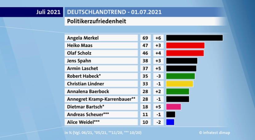 Unser Spitzenkandidat zur #BTW2021 @DietmarBartsch unter den Top 10 der Politiker*innen, mit denen die Menschen am meisten zufrieden sind - Tendenz steigend! Das gibt Kraft und Mut im Wahlkampf. @dieLinke steht weiter eng an der Seite derjenigen, die sonst kaum gehört werden https://t.co/2j8XdmnwHO