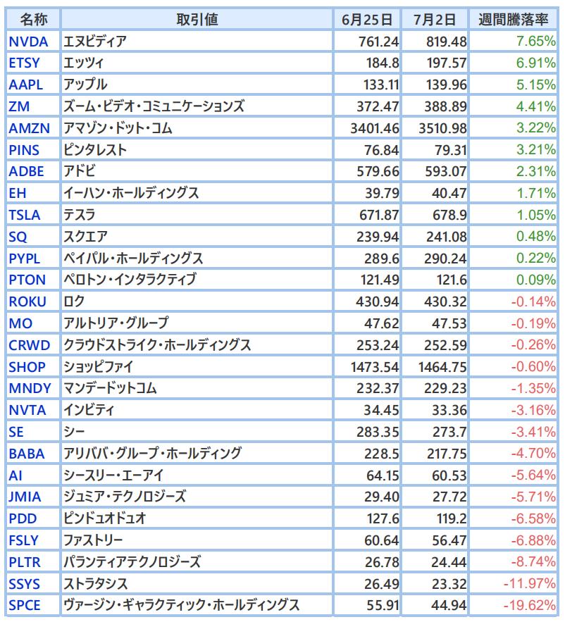 株価 クラウド ストライク ホールディングス クラウドストライク・ホールディングス【CRWD】:時系列データ/株価