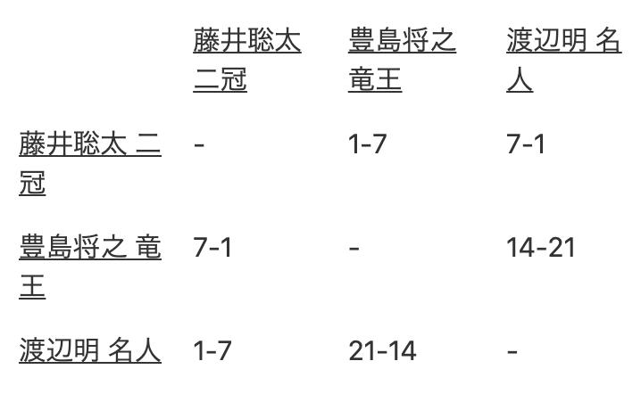 藤井聡太2冠の使っているパソコンのCPU、とんでもないバケモノCPUだった!