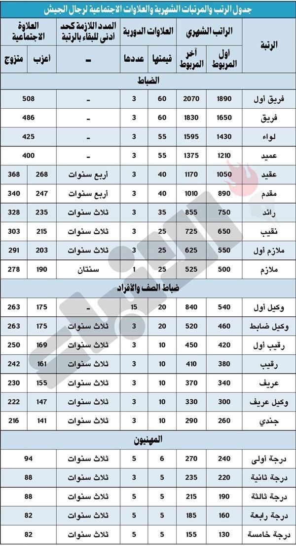 سلم رواتب الجيش الكويتي مع البدلات