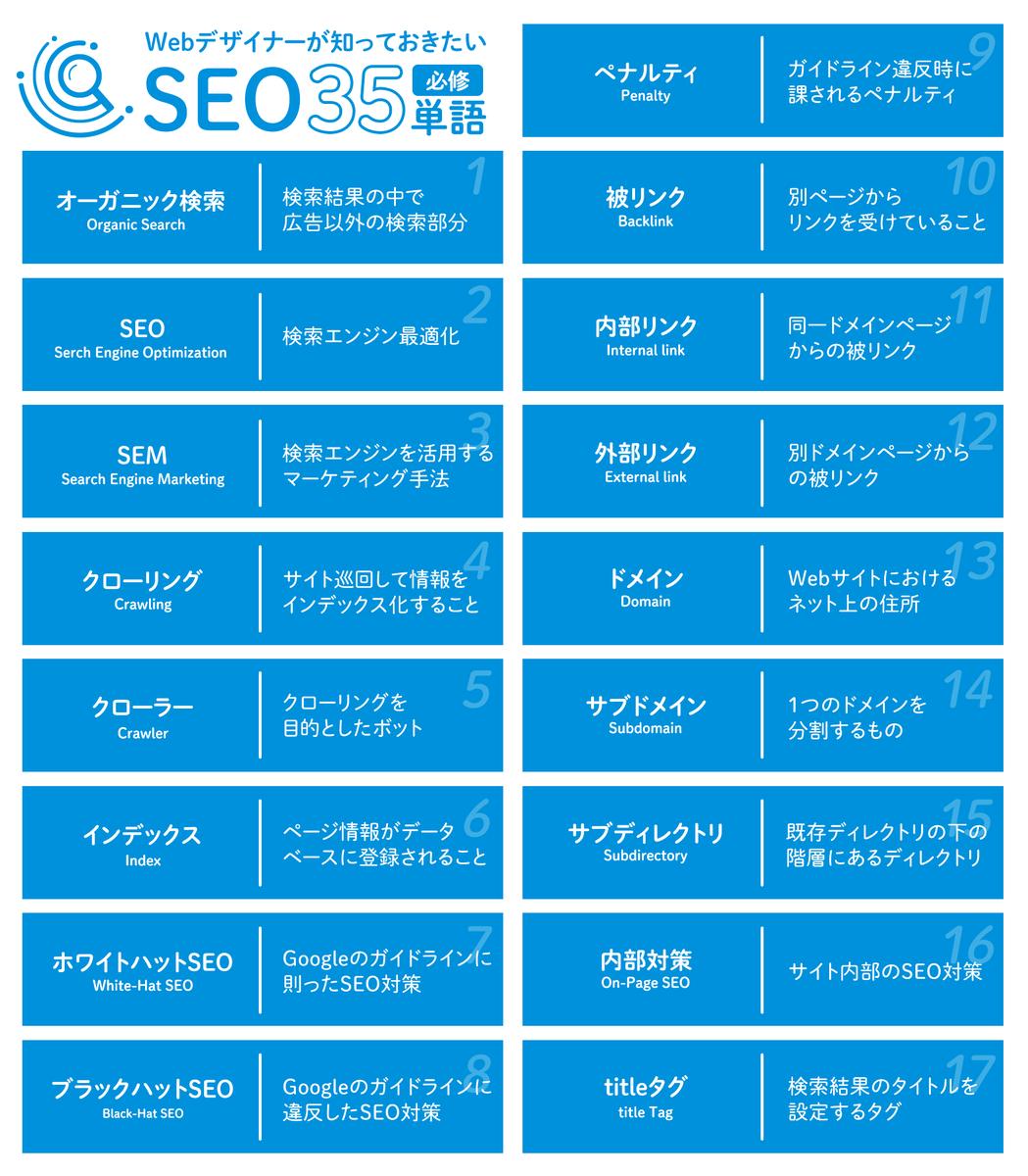 Webデザイナーが制作に関わる上で知っておきたいSEO関連の基礎用語をピックアップしました。SEOという言葉自体は知っていても、その詳しい仕組みや概念を理解しているクライアントは非常に少ないので、まずは専門用語を整理しながらプロとして基本的な内容を説明できるように準備をしておきましょう。