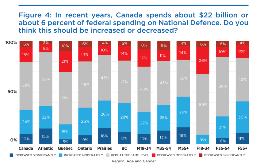 Polling confirms that Canadians largely believe that we should be more active in NATO, and that our defence spending ought to be either maintained or increased. #cdnpoli #cdnfp https://t.co/sFrUkegS9r