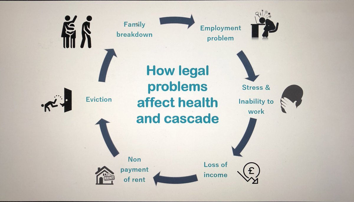 Anything that enables people to recover and thrive needs to be seen as a #health intervention #inequalities