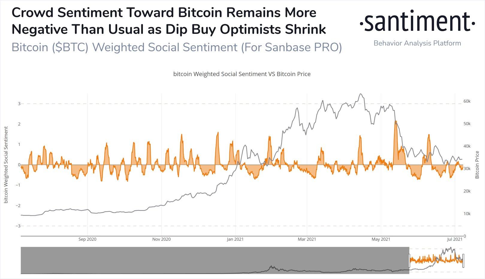 Bitcoin: sentiment je stále negativní