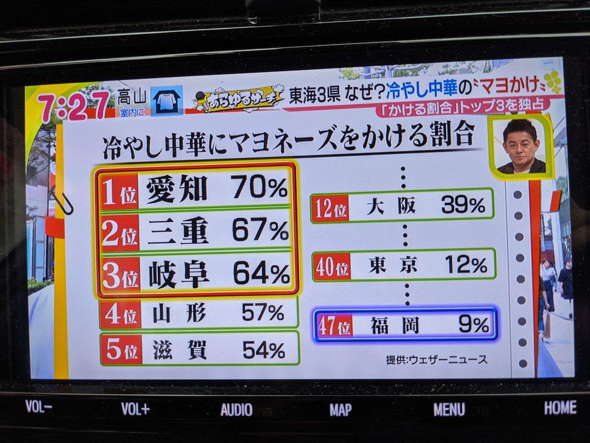 冷やし中華にはマヨネーズをかける?かけない?東海3県がかける割合TOP3を独占!
