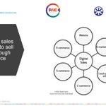 Image for the Tweet beginning: Digital sales and digital marketing