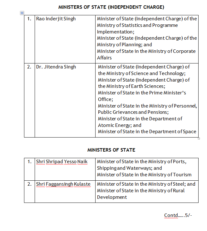 Allocation of portfolios among the following members of the Council of Ministers.