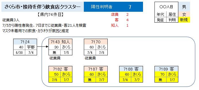 リアルタイム コロナ 栃木 栃木市における新型コロナウイルス感染症 発生状況(全体数)