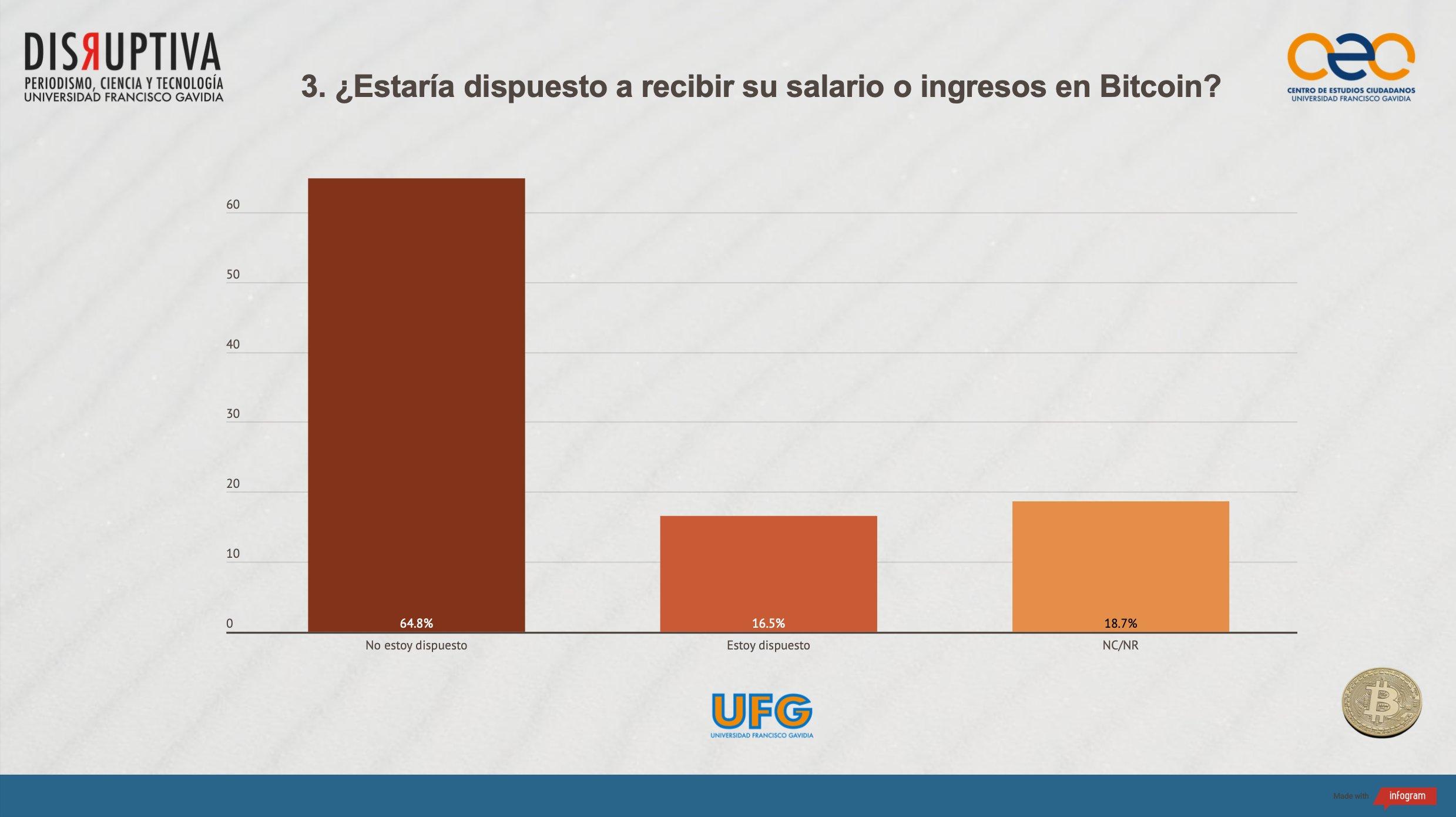 Mayoría de salvadoreños no quiere recibir su salario en bitcoin