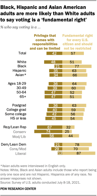 77% of Black Americans say voting is a right for every U.S. citizen and should not be restricted, as do 63% of Hispanic Americans and 66% of Asian Americans. White Americans are divided: 51% say voting is a right, while 48% say it is a privilege. https://t.co/uJvPYCRzJW https://t.co/uViQFU7sB6