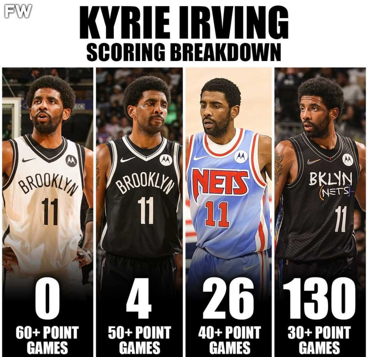 Think Kyrie ever goes for 60? #kyrie #nets #mvp #nba https://t.co/mpdO7jkyTO