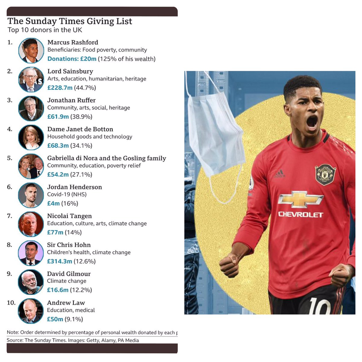 """GoldMyne's tweet - """"#TheGivingList : Manchester United Marcus Rashford tops  The Sunday Times Giving List 2021. The footballer's food poverty campaign  puts him at the top of their annual list of philanthropists. #"""