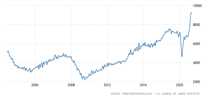 Great time for anyone to find a job - greatest jobs market ever (see 25 year chart)  Some holding for perfect job and more money, I get that but don't overplay your hand.  Get in the door, get paid and then move up. https://t.co/A0va1nYjsT https://t.co/Mkqduxx5tX
