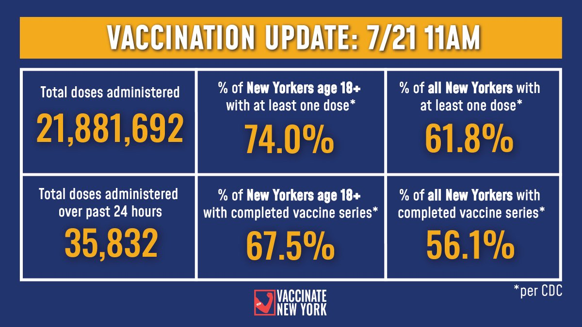Vaccination Update:   74.0% of adult New Yorkers have received at least one vaccine dose and 67.5% have completed their vaccine series (Per CDC).  -35,832 doses were administered over past 24 hours -21,881,692 doses administered to date https://t.co/sG25RQyp1q