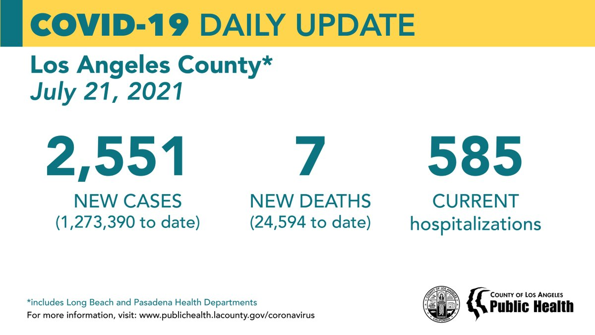 COVID-19 Daily Update: July 21, 2021 New Cases: 2,551 (1,273,390 to date) New Deaths: 7 (24,594 to date) Current Hospitalizations: 585 https://t.co/HEZMQY19sm