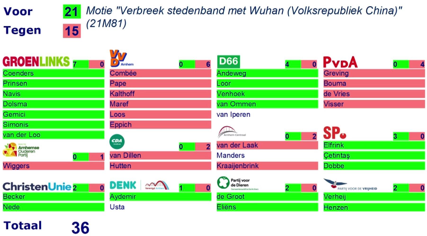 De stemmingsuitslag over de motie om de stedenband met Wuhan te verbreken. 21 stemmen waren voor, van GroenLinks, D66, SP, ChristenUnie, Denk/VA, PvdD en PVV. 15 stemmen waren tegen, van VVD, PvdA, AOP, CDA en Arnhem Centraal.