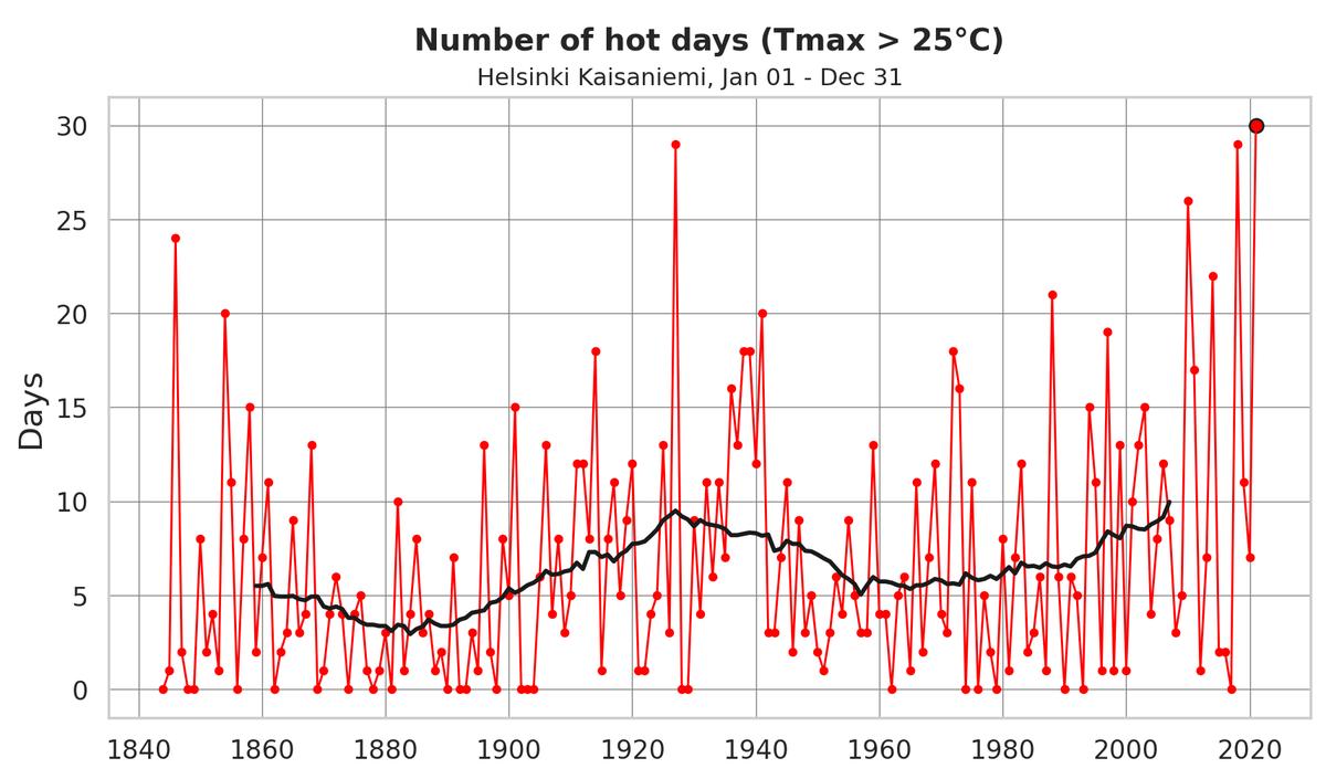 30ème jour de chaleur (plus de 25°C) de l'année à Helsinki #Finlande, soit un nouveau record depuis plus de 170 ans.