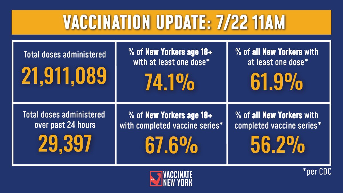 Vaccination Update:   74.1% of adult New Yorkers have received at least one vaccine dose and 67.6% have completed their vaccine series (Per CDC).  -29,397 doses were administered over past 24 hours -21,911,089 doses administered to date https://t.co/K2eachyX3l