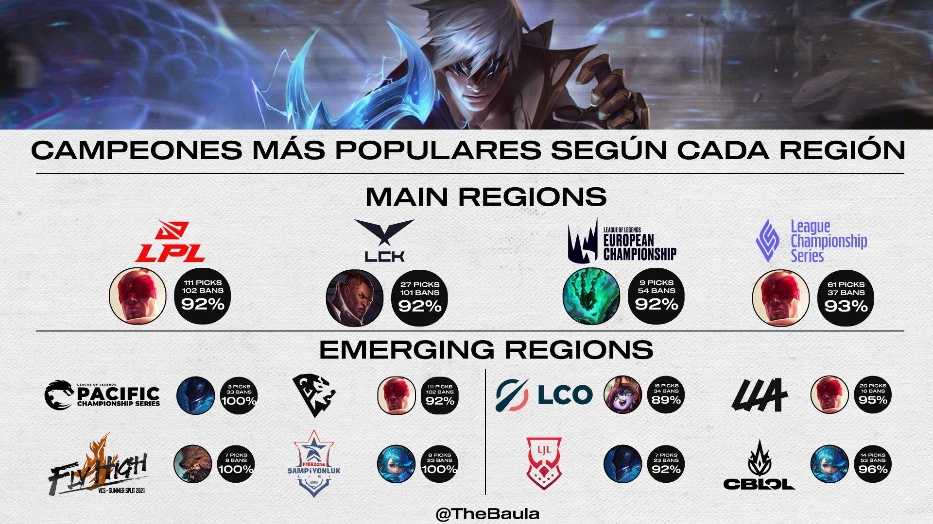 Campeones regiones